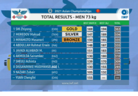 SHI Zhiyong broke World and Asian Record in Men 73kg!